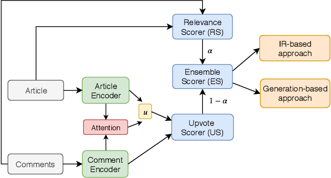 Figure 1 for Learning Comment Generation by Leveraging User-Generated Data