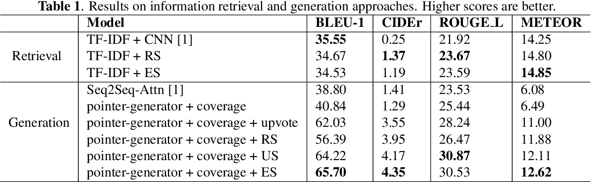 Figure 2 for Learning Comment Generation by Leveraging User-Generated Data