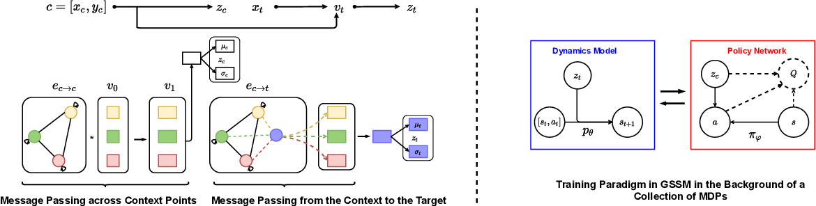Figure 1 for Model-based Meta Reinforcement Learning using Graph Structured Surrogate Models