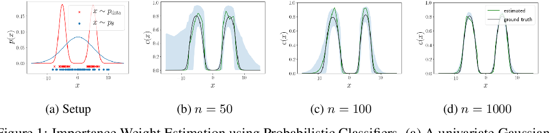 Figure 1 for Bias Correction of Learned Generative Models using Likelihood-Free Importance Weighting