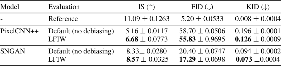 Figure 2 for Bias Correction of Learned Generative Models using Likelihood-Free Importance Weighting