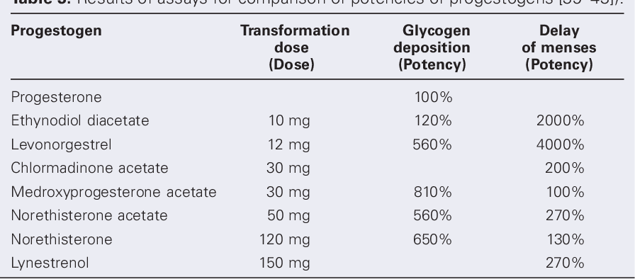Table 3 from Pharmacology of Progestogens - Semantic Scholar
