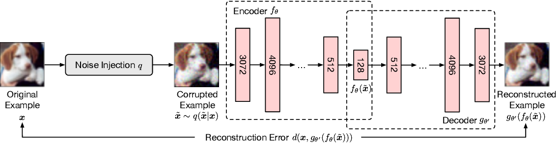 Figure 1 for Denoising and Verification Cross-Layer Ensemble Against Black-box Adversarial Attacks