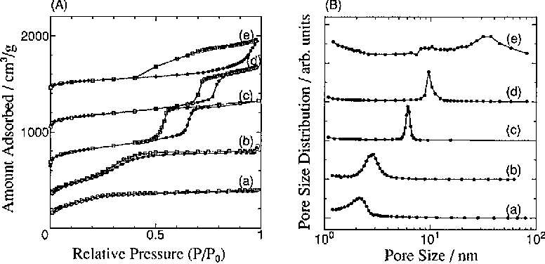 Figure 1. (A) N2 adsorption-desorption isotherms for the prepared mesoporous silicas at 77 K. The data for (a) C-1, (b) C-2, (c) P-1, (d) P-2 and (e) P-3 are offset vertically by 0, 200, 600, 1000, and 1400 cm 3 g-1, respectively. (B) Pore size distributions for templates (a) C-1, (b) C-2, (c) P-I, (d) P-2 and (e) P-3.