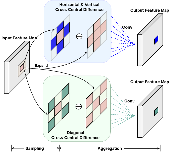 Figure 2 for Dual-Cross Central Difference Network for Face Anti-Spoofing