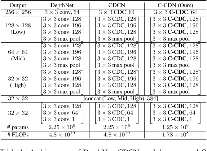 Figure 1 for Dual-Cross Central Difference Network for Face Anti-Spoofing