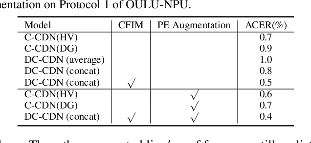 Figure 4 for Dual-Cross Central Difference Network for Face Anti-Spoofing