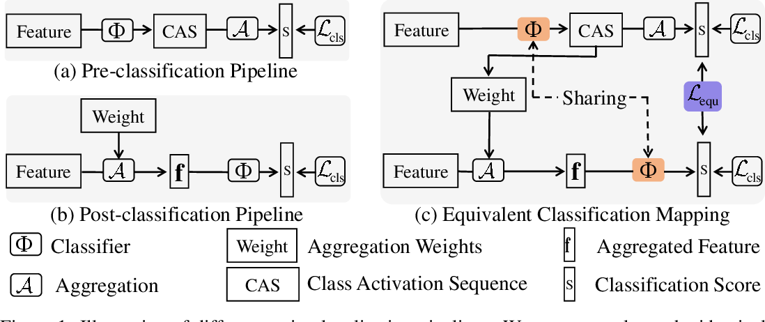 Figure 1 for Equivalent Classification Mapping for Weakly Supervised Temporal Action Localization