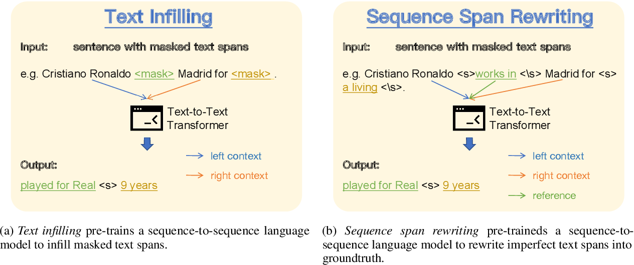 Figure 1 for Improving Sequence-to-Sequence Pre-training via Sequence Span Rewriting