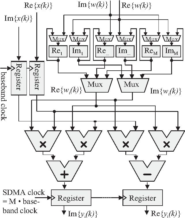 Disia A Digital Chip Design For Smart Antennas