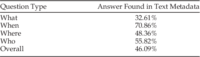 Figure 4 for Focal Visual-Text Attention for Visual Question Answering