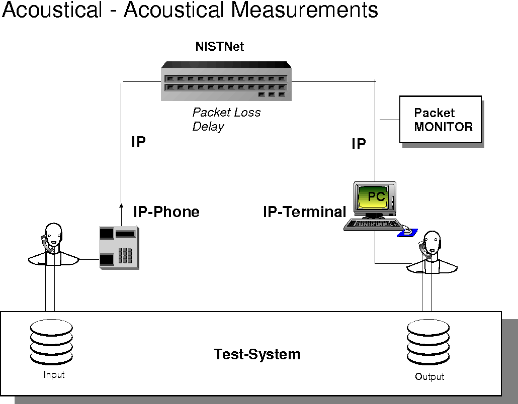 Figure 3 from Speech Processing , Transmission and Quality Aspects