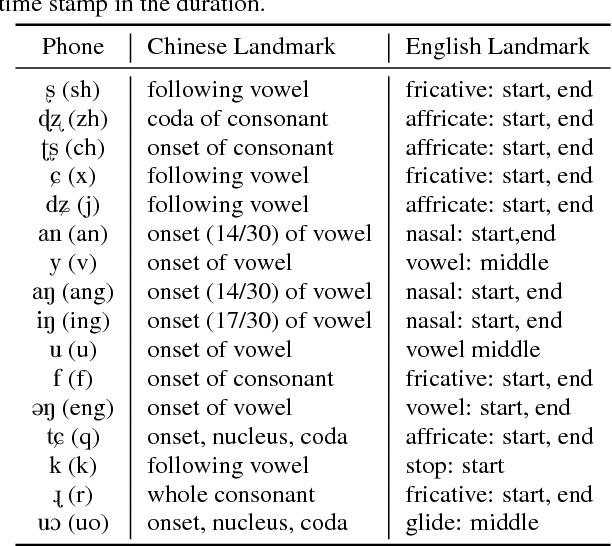 Table 1 From Landmark Based Pronunciation Error Identification On