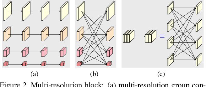 Figure 3 for High-Resolution Representations for Labeling Pixels and Regions