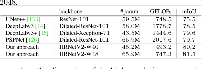 Figure 2 for High-Resolution Representations for Labeling Pixels and Regions