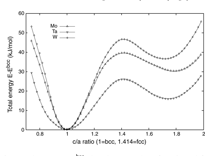 Figure 1 From Ab Initio Lattice Stability In Comparison With Calphad
