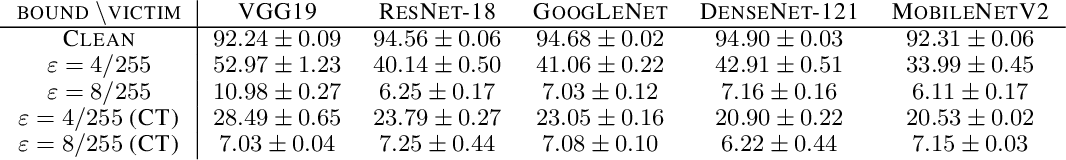 Figure 1 for Adversarial Examples Make Strong Poisons