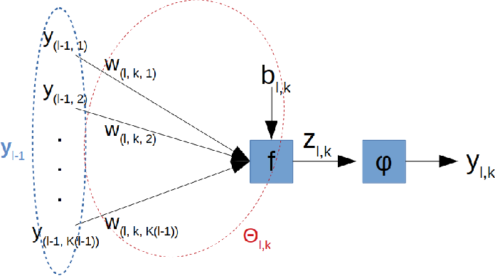 Figure 1 for Post-synaptic potential regularization has potential