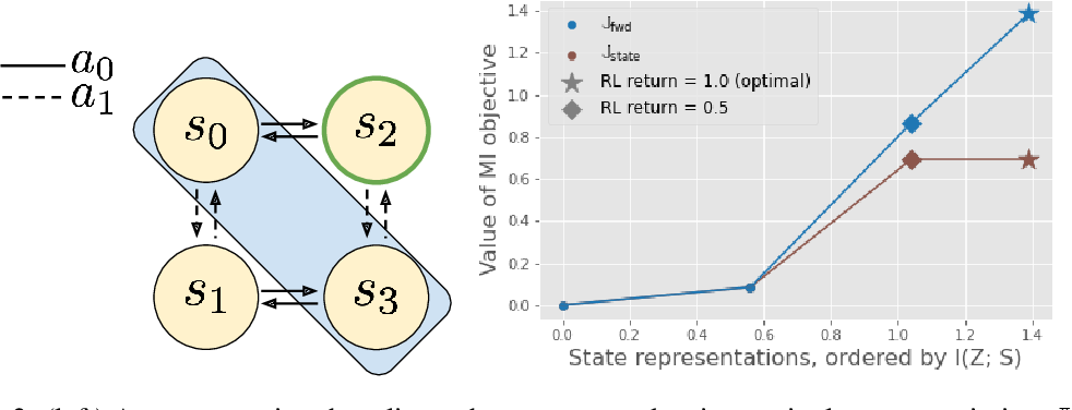 Figure 1 for Which Mutual-Information Representation Learning Objectives are Sufficient for Control?