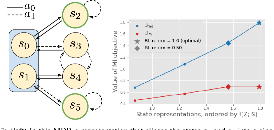 Figure 2 for Which Mutual-Information Representation Learning Objectives are Sufficient for Control?