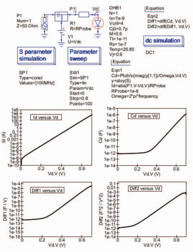 Figure 7 from Qucs equation-defined and Verilog-A RF device