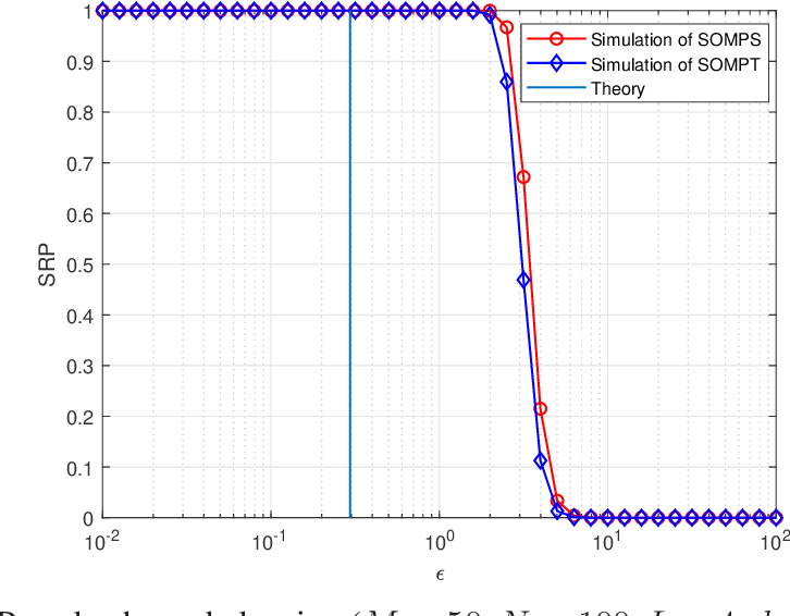 Figure 1 for Successful Recovery Performance Guarantees of Noisy SOMP