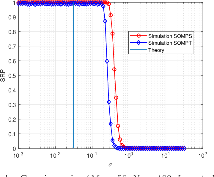 Figure 2 for Successful Recovery Performance Guarantees of Noisy SOMP
