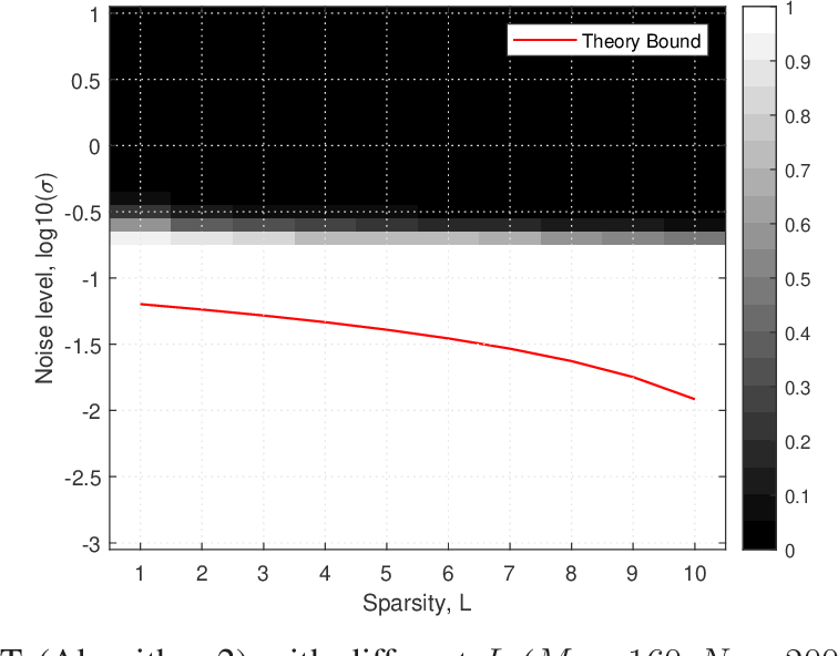 Figure 4 for Successful Recovery Performance Guarantees of Noisy SOMP