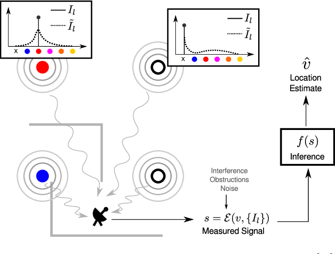 Figure 2 for Jointly Optimizing Placement and Inference for Beacon-based Localization