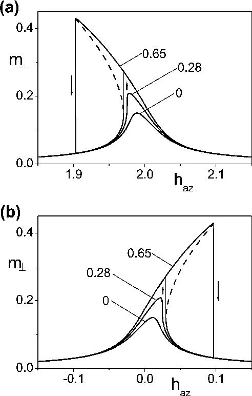 nonlinear magnetization dynamics in nanosystems mayergoyz isaak d bertotti giorgio serpico claudio