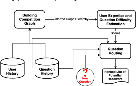 Figure 2 for QDEE: Question Difficulty and Expertise Estimation in Community Question Answering Sites