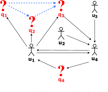 Figure 3 for QDEE: Question Difficulty and Expertise Estimation in Community Question Answering Sites