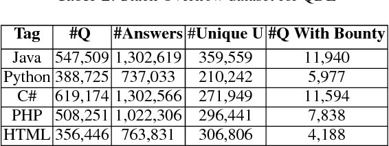 Figure 4 for QDEE: Question Difficulty and Expertise Estimation in Community Question Answering Sites