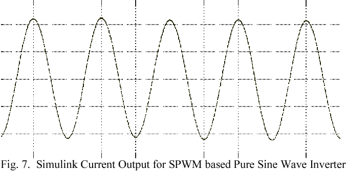 Figure 7 from Comparative analysis of SPWM and square wave