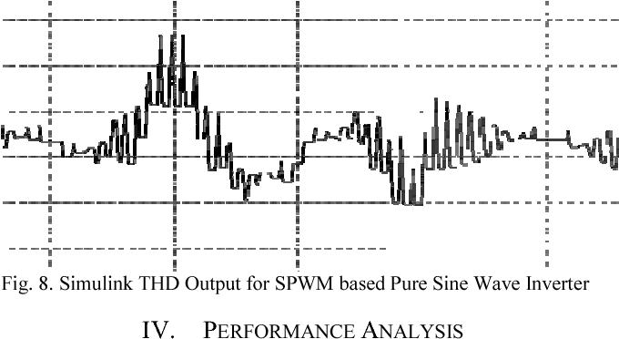 Figure 8 from Comparative analysis of SPWM and square wave