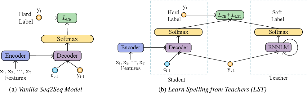 Figure 1 for Learn Spelling from Teachers: Transferring Knowledge from Language Models to Sequence-to-Sequence Speech Recognition