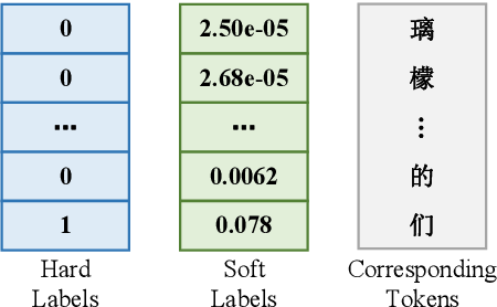Figure 3 for Learn Spelling from Teachers: Transferring Knowledge from Language Models to Sequence-to-Sequence Speech Recognition