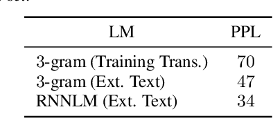 Figure 4 for Learn Spelling from Teachers: Transferring Knowledge from Language Models to Sequence-to-Sequence Speech Recognition