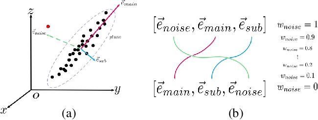 Figure 1 for Eigendecomposition-Free Training of Deep Networks for Linear Least-Square Problems