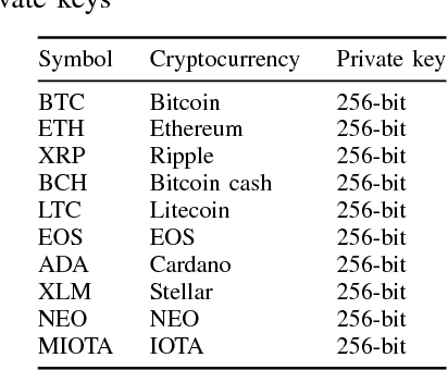 leaked bitcoin private keys 2017