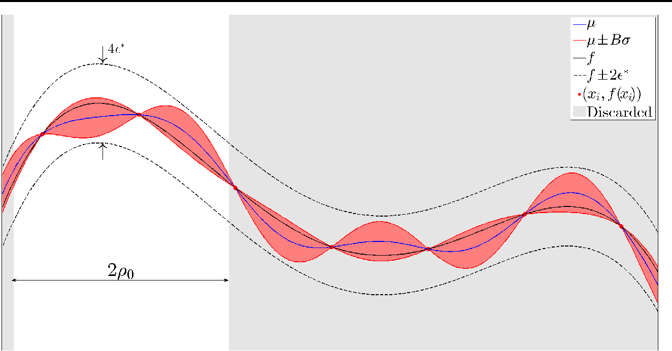 Figure 4 for Regret Bounds for Deterministic Gaussian Process Bandits