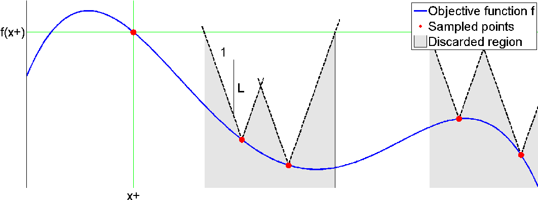Figure 1 for Regret Bounds for Deterministic Gaussian Process Bandits