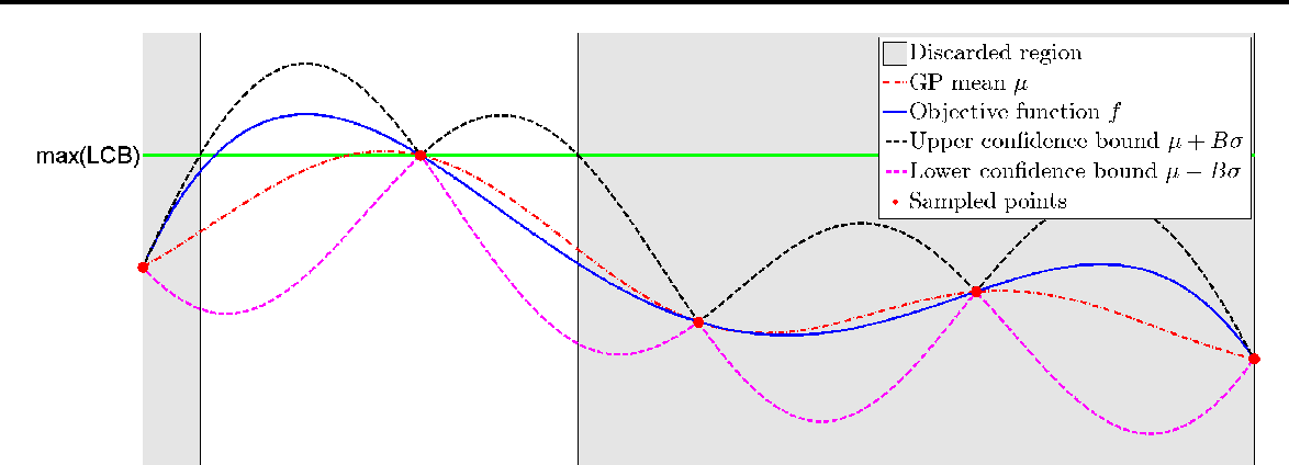 Figure 2 for Regret Bounds for Deterministic Gaussian Process Bandits