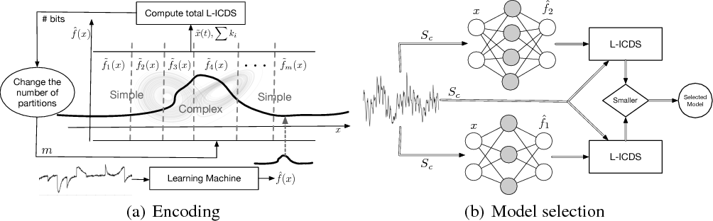 Figure 1 for A Local Information Criterion for Dynamical Systems
