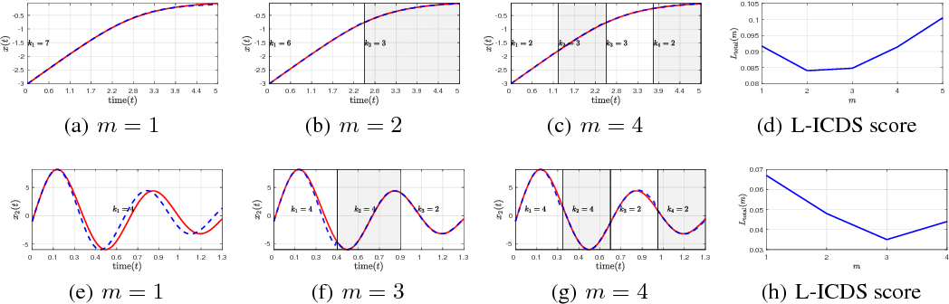 Figure 3 for A Local Information Criterion for Dynamical Systems