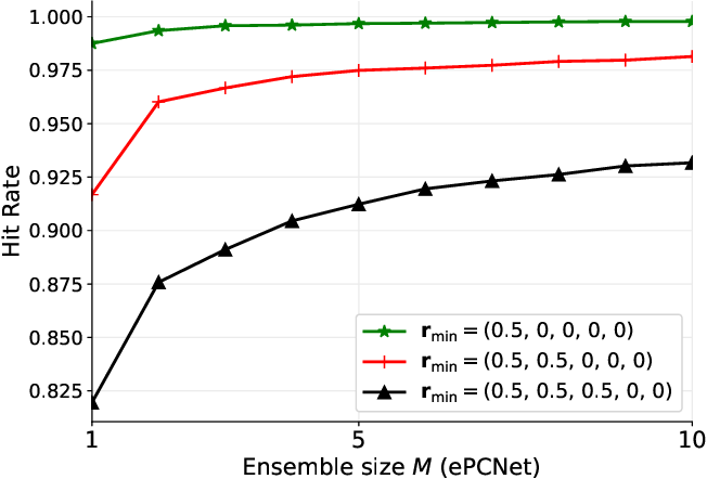 Figure 3 for Towards Optimal Power Control via Ensembling Deep Neural Networks