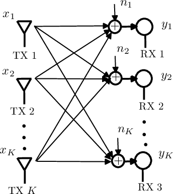 Figure 1 for Towards Optimal Power Control via Ensembling Deep Neural Networks