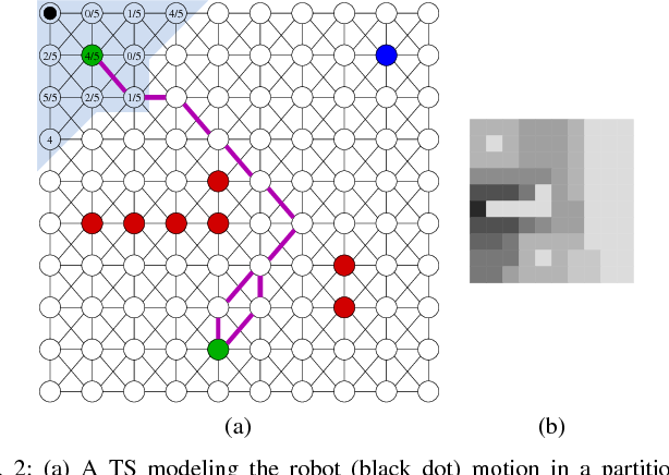 Figure 2 for Optimal Receding Horizon Control for Finite Deterministic Systems with Temporal Logic Constraints