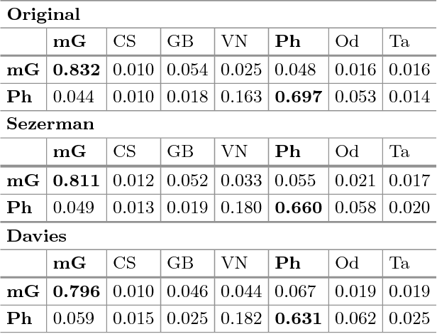 Table 7. Consistencies of the mG and Ph sub-families for the different data sets.