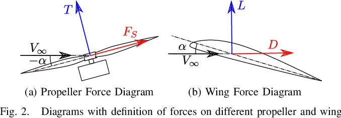 Figure 2 for Adaptive Nonlinear Control of Fixed-Wing VTOL with Airflow Vector Sensing